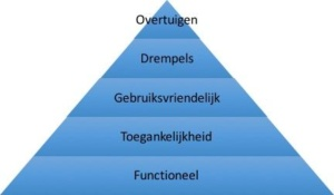 Optimization Hierarchy van eisenberg