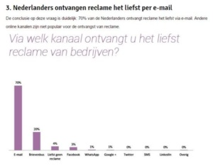 e-mail marketing reclame